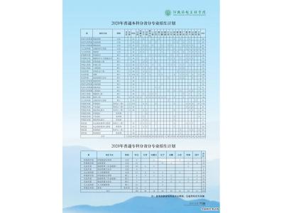 河北环境工程学院2020年本/专科分省分专业招生计划