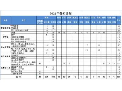 河北女子职业技术学院2021年普招各专业招生计划